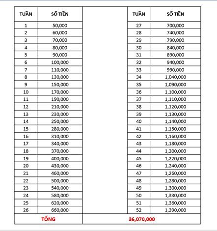 Tiết kiệm được hơn 30 triệu nhờ tích góp từ 50.000 đồng
